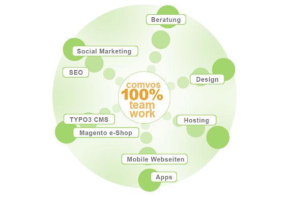 Internetagentur Mannheim 100% Teamwork